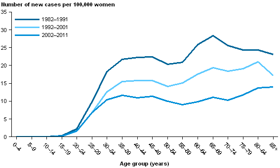 CCiA Figure 4. Incidence of cervical cancer in women by 5-year age group, 1982–1991,.png