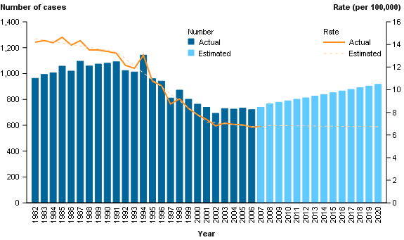 CCiA Figure 13. Incidence of cervical cancer observed for 1982 to 2007 and projected to 2020.png