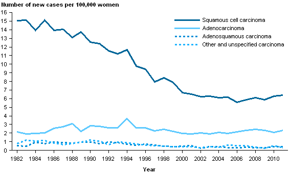 CCiA Figure 3. Incidence of carcinoma of the cervix in women aged 20–69, 1982–2011.png