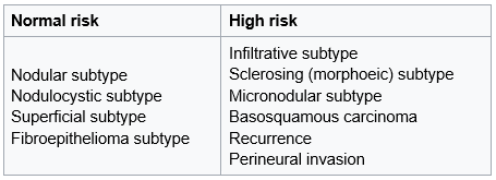 Table 1 KC guideline Tumour specific factors BCC .png