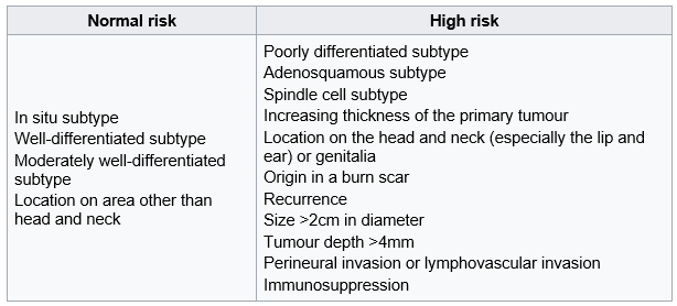 Table 2 KC guideline Tumour specific factors cSCC.png