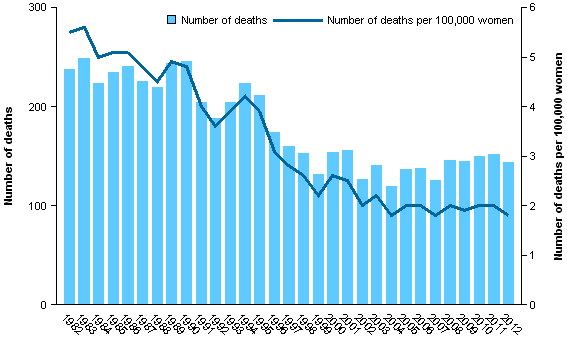 CCiA Figure 2. Mortality from cervical cancer in women aged 20–69, 1982–2012.png