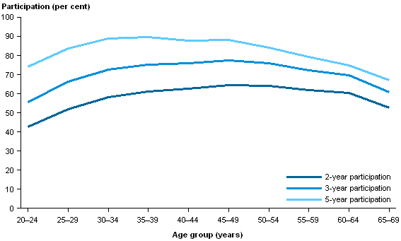 CCiA Figure 6. Participation of women aged 20-69, by age, over 2 years (2012-2013), 3 years (2011-2013), and 5 years (2009-2013).png