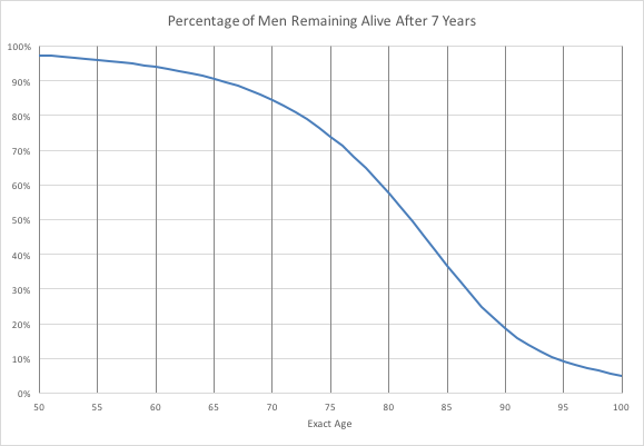Figure 2.3. Percentage of Australian men of a given age remaining alive after 7 years from ages 50 to 100.png