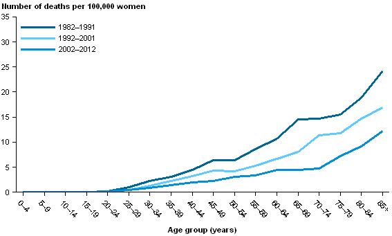 CCiA Figure 5. Mortality from cervical cancer in women by 5-year age group, 1982–1991,.png