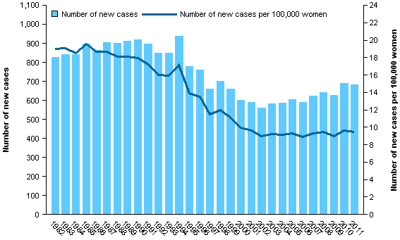 CCiA Figure 1. Incidence of cervical cancer in women aged 20–69, 1982–2011.png