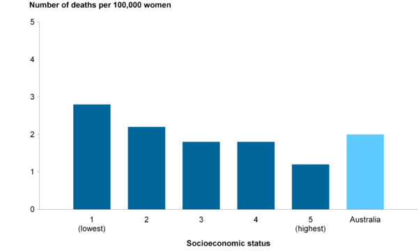 Mortality from cervical cancer in women aged 20–69, by socioeconomic status, 2007–2011.png