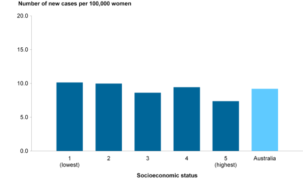 CCiA Figure 8. Incidence of cervical cancer in women aged 20–69, by socioeconomic status, 2006–2009.png