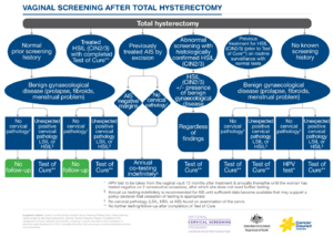 Vag screening after total hysterectomy.PNG