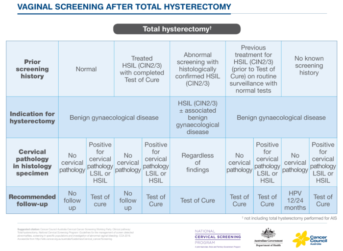 16- Vaginal screening after total hysterectomy(table)-1.png