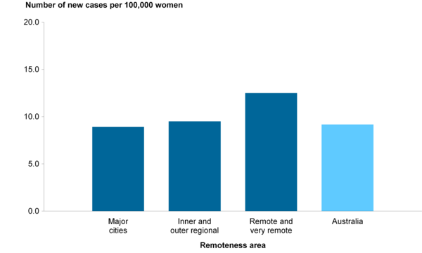 CCiA Figure 9. Incidence of cervical cancer in women aged 20–69, by remoteness area, 2005-2009.png